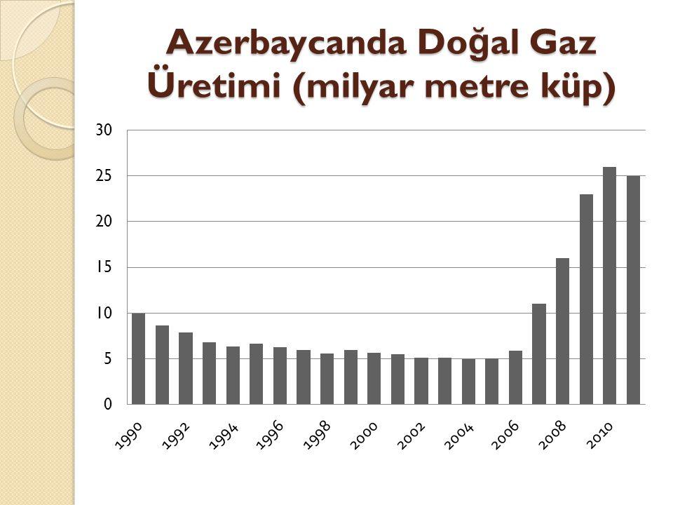 Azerbaycanda Doğal Gaz Üretimi (milyar metre küp)