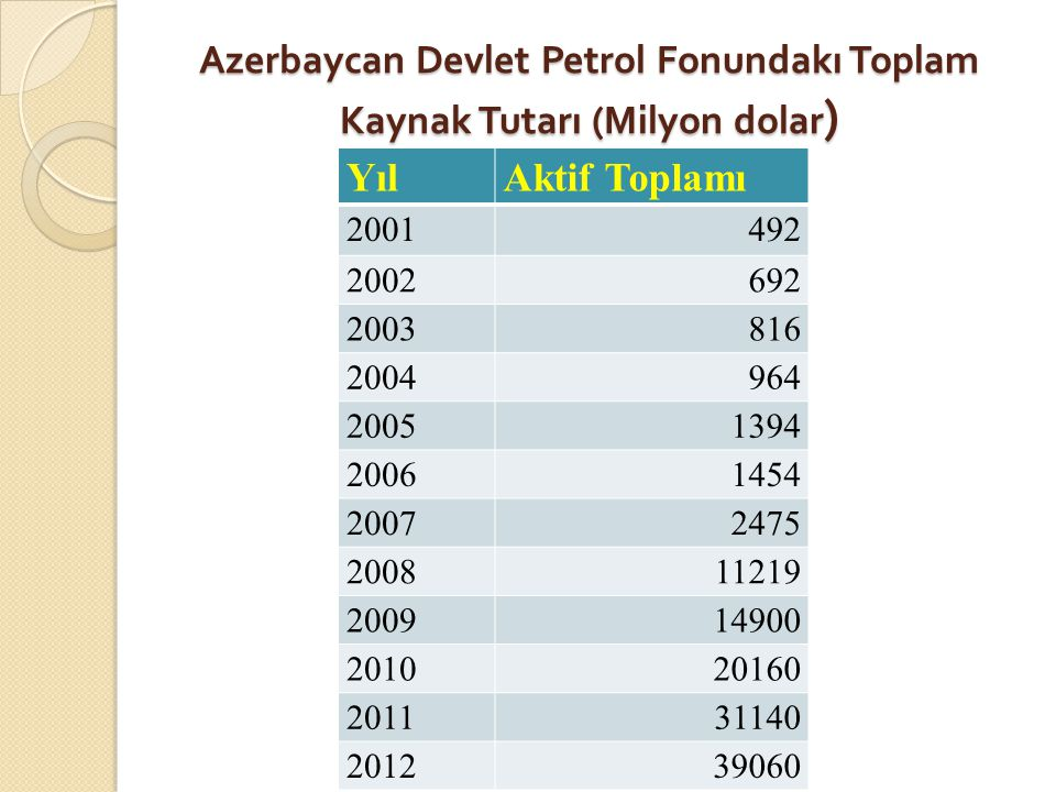 Azerbaycan Devlet Petrol Fonundakı Toplam Kaynak Tutarı (Milyon dolar)