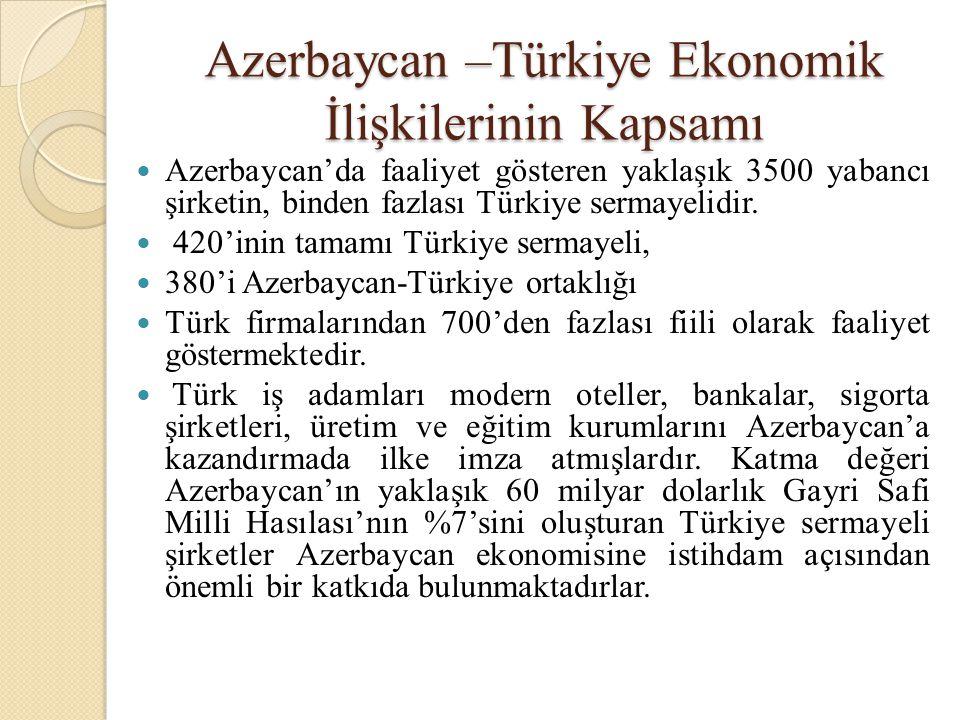 Azerbaycan –Türkiye Ekonomik İlişkilerinin Kapsamı
