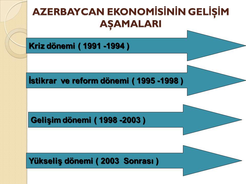 AZERBAYCAN EKONOMİSİNİN GELİŞİM AŞAMALARI
