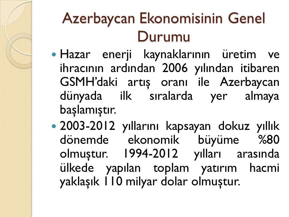Azerbaycan Ekonomisinin Genel Durumu