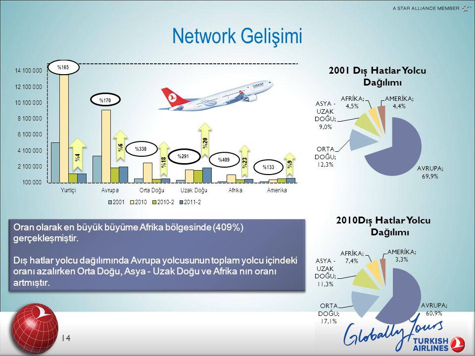 Network Gelişimi 2001 Dış Hatlar Yolcu Dağılımı 2010Dış Hatlar Yolcu