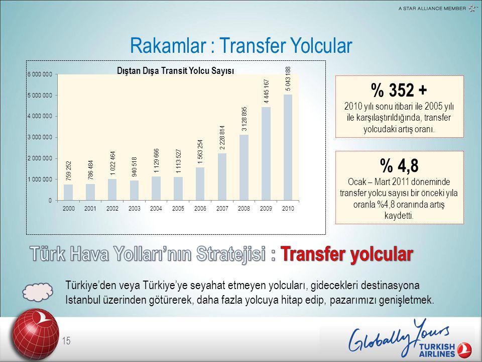 Rakamlar : Transfer Yolcular