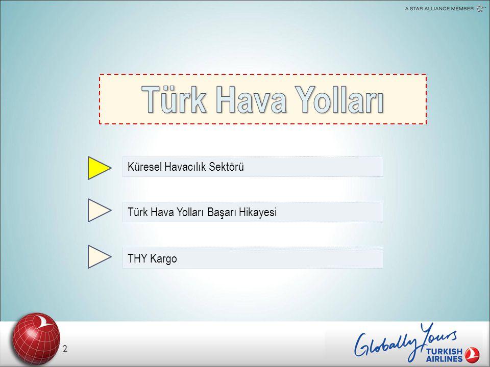 Türk Hava Yolları Küresel Havacılık Sektörü