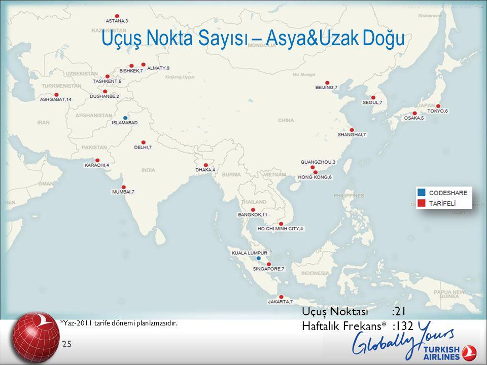 Uçuş Nokta Sayısı – Asya&Uzak Doğu