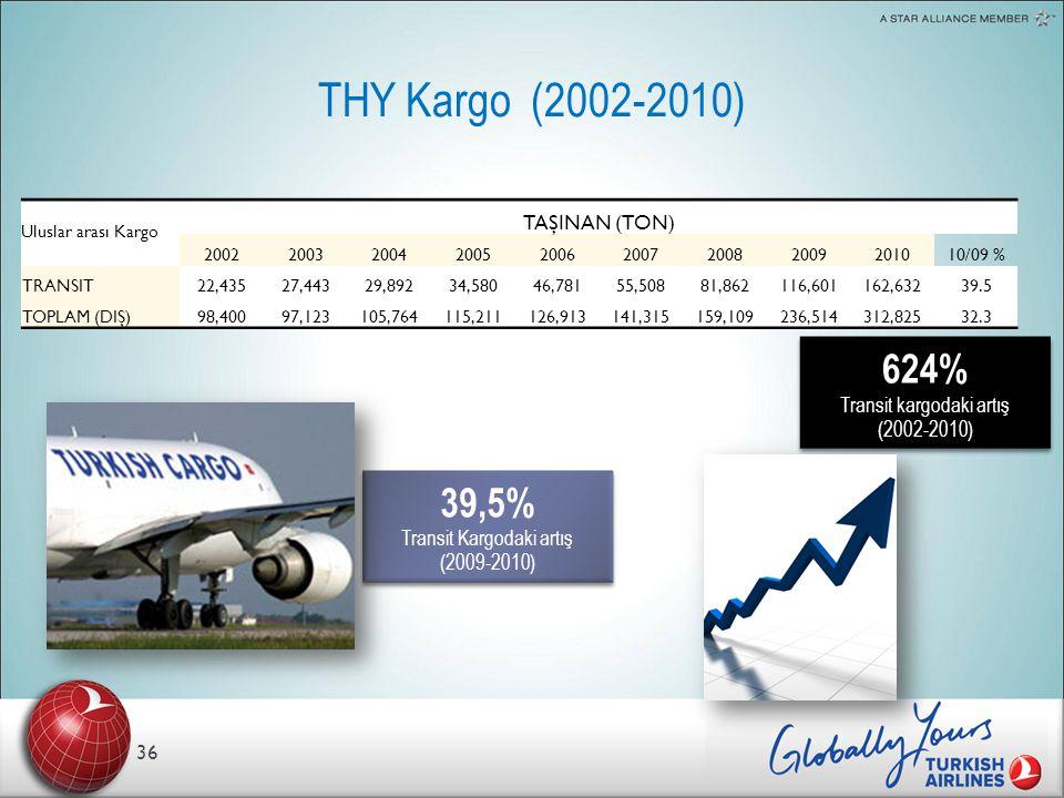 THY Kargo (2002-2010) 624% 39,5% TAŞINAN (TON)