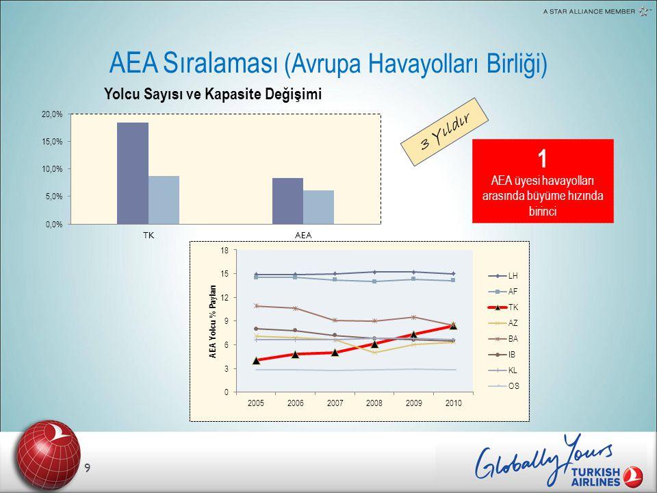 AEA Sıralaması (Avrupa Havayolları Birliği)