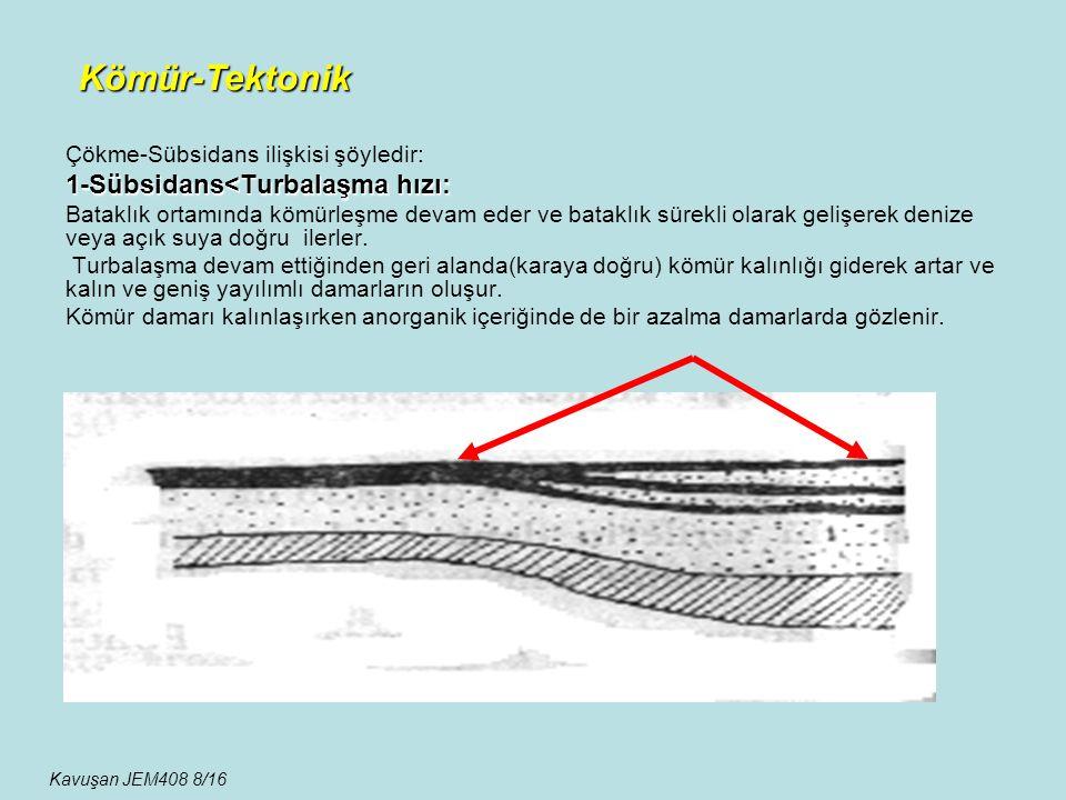 Kömür-Tektonik 1-Sübsidans<Turbalaşma hızı: