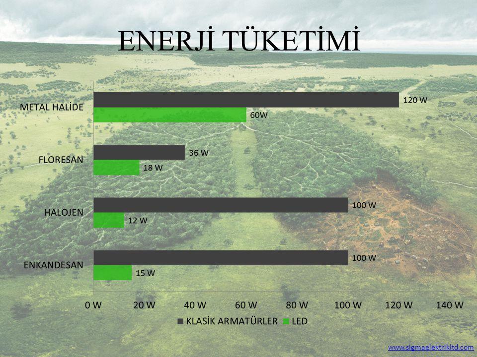 ENERJİ TÜKETİMİ « www.sigmaelektrikltd.com