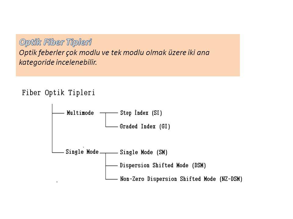 Optik Fiber Tipleri Optik feberler çok modlu ve tek modlu olmak üzere iki ana kategoride incelenebilir.