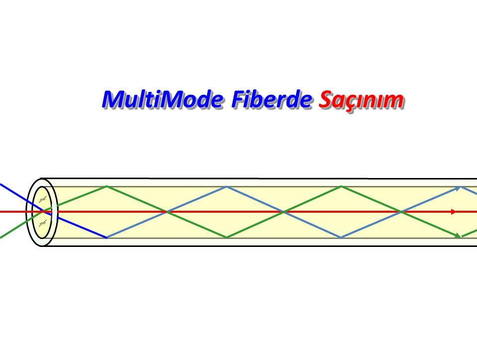 MultiMode Fiberde Saçınım