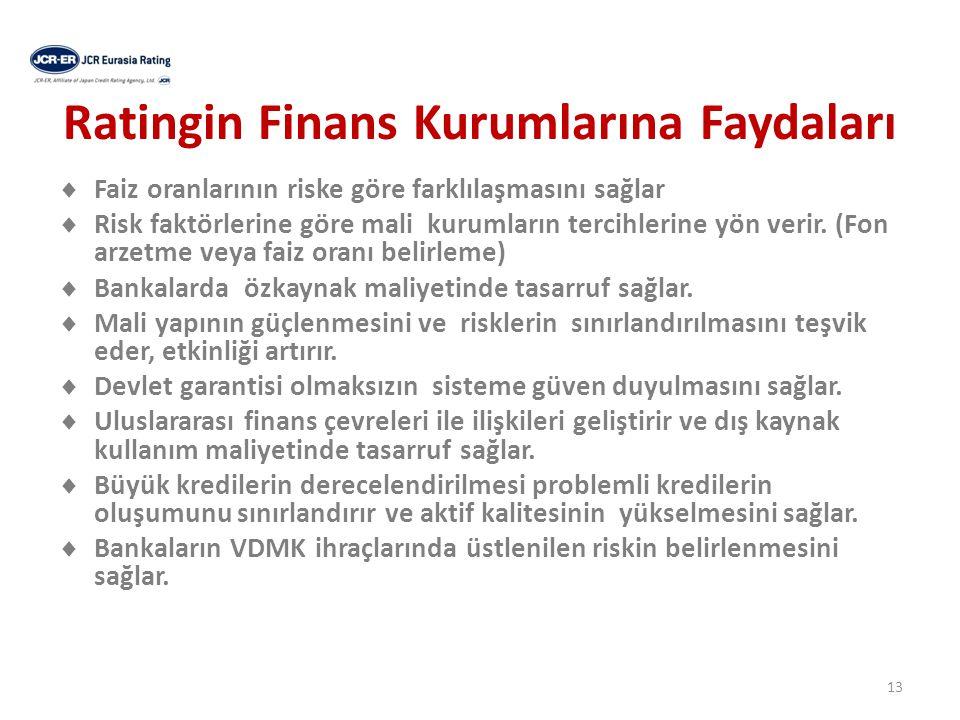 Ratingin Finans Kurumlarına Faydaları