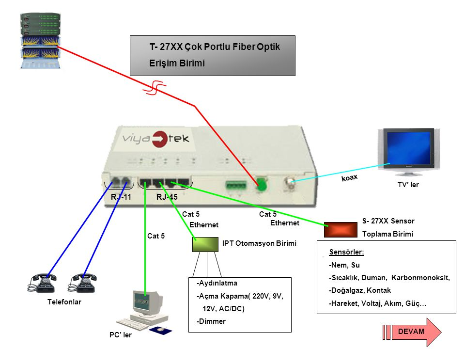 T- 27XX Çok Portlu Fiber Optik Erişim Birimi