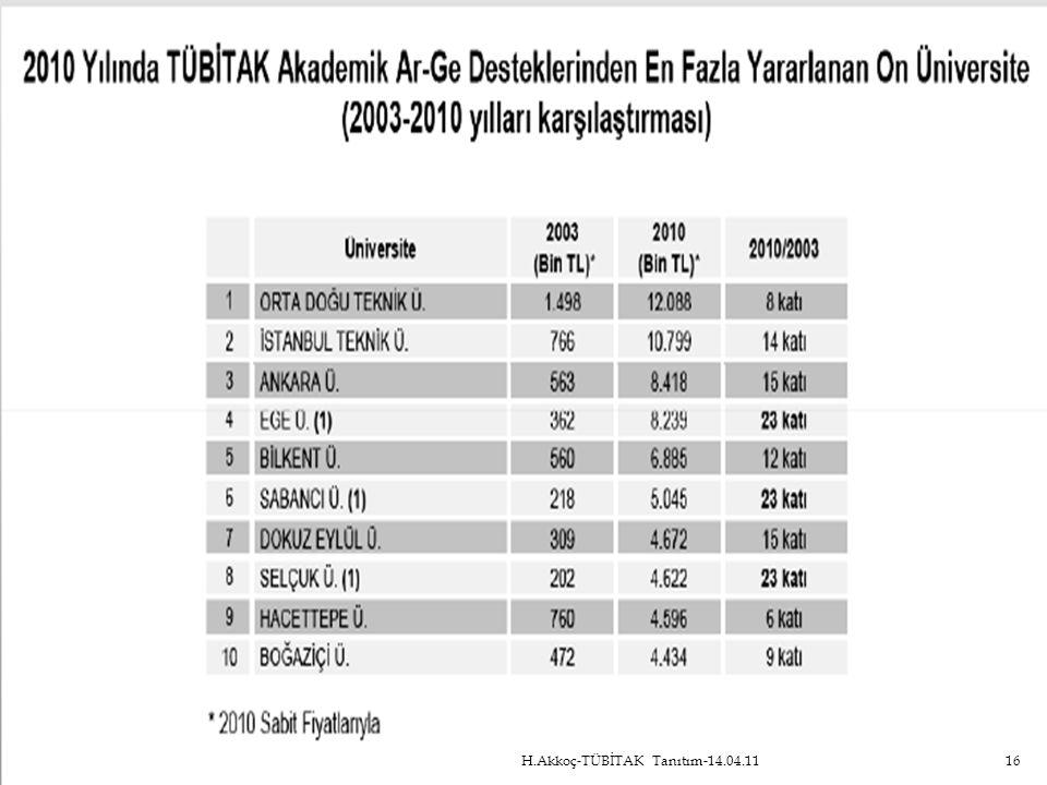H.Akkoç-TÜBİTAK Tanıtım-14.04.11