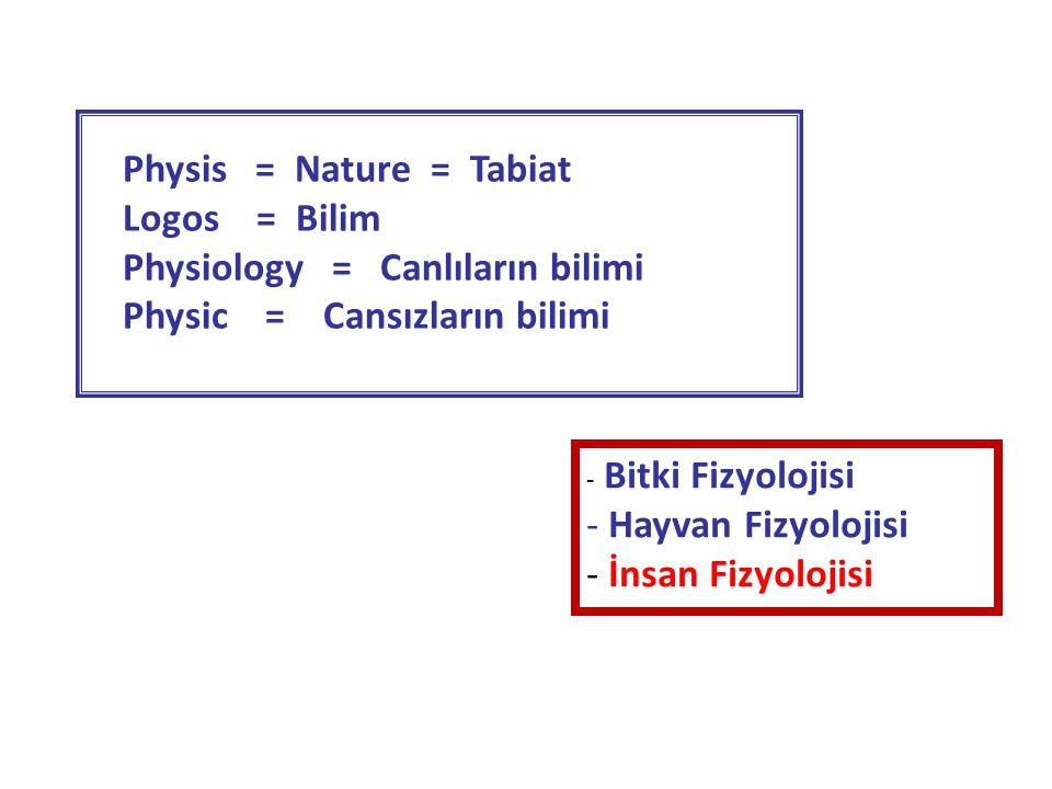 Physis = Nature = Tabiat Logos = Bilim Physiology = Canlıların bilimi