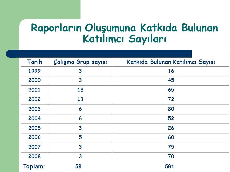 Raporların Oluşumuna Katkıda Bulunan Katılımcı Sayıları