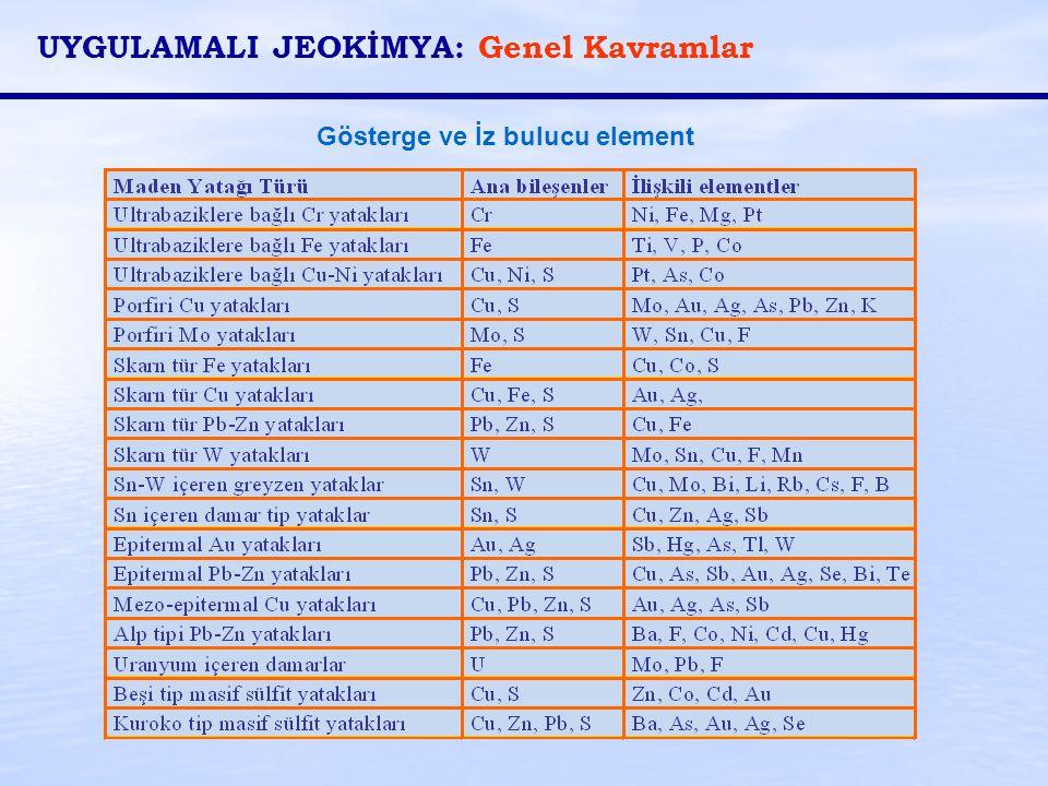 UYGULAMALI JEOKİMYA: Genel Kavramlar
