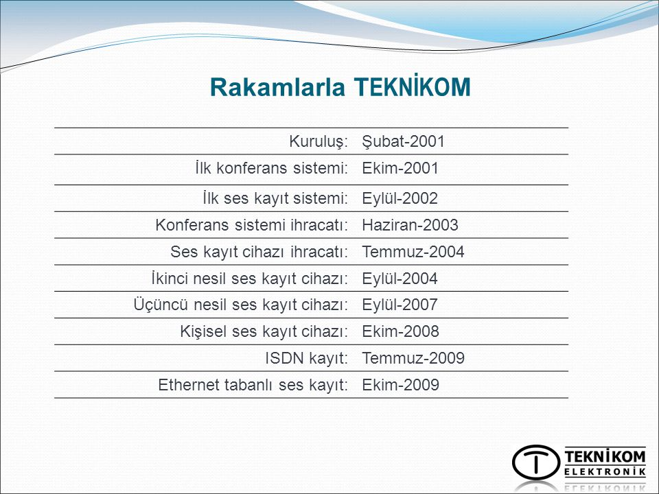 Rakamlarla TEKNİKOM Kuruluş: Şubat-2001 İlk konferans sistemi: