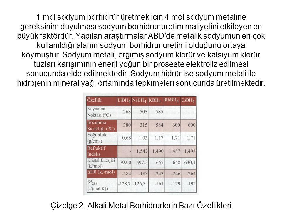 1 mol sodyum borhidrür üretmek için 4 mol sodyum metaline gereksinim duyulması sodyum borhidrür üretim maliyetini etkileyen en büyük faktördür.