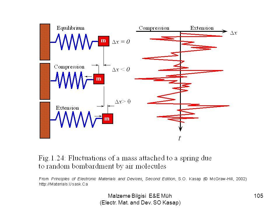 Malzeme Bilgisi E&E Müh (Electr. Mat. and Dev. SO Kasap)