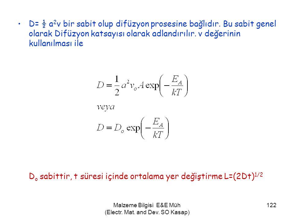 Do sabittir, t süresi içinde ortalama yer değiştirme L=(2Dt)1/2