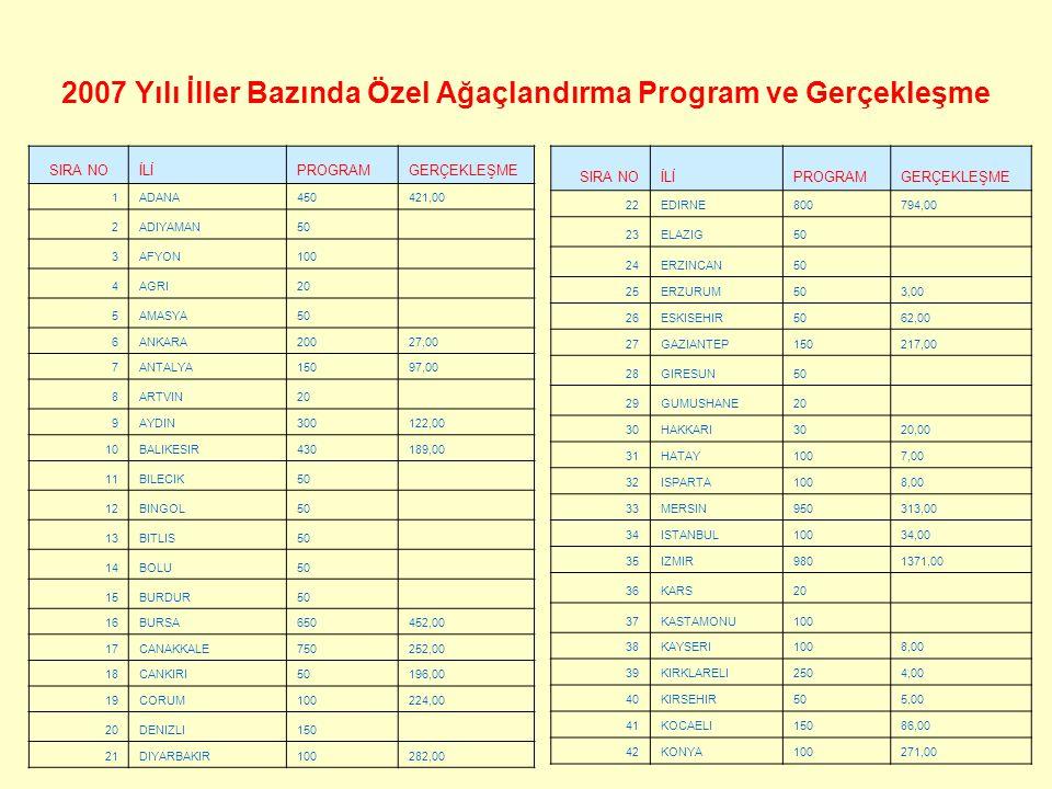 2007 Yılı İller Bazında Özel Ağaçlandırma Program ve Gerçekleşme