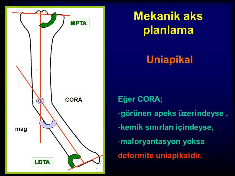 Mekanik aks planlama Uniapikal Eğer CORA; görünen apeks üzerindeyse ,