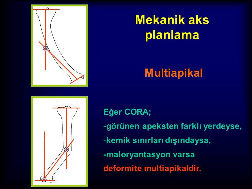 Mekanik aks planlama Multiapikal Eğer CORA;