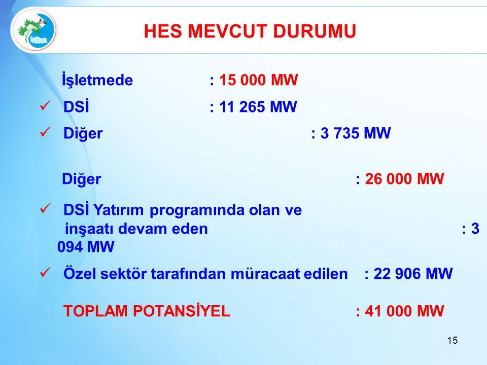HES MEVCUT DURUMU İşletmede : 15 000 MW DSİ : 11 265 MW