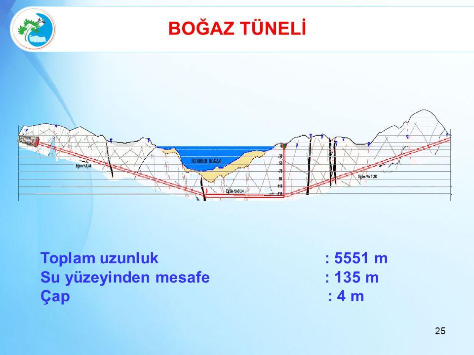 BOĞAZ TÜNELİ Toplam uzunluk : 5551 m Su yüzeyinden mesafe : 135 m