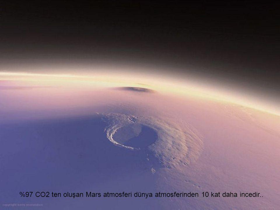 %97 CO2 ten oluşan Mars atmosferi dünya atmosferinden 10 kat daha incedir..