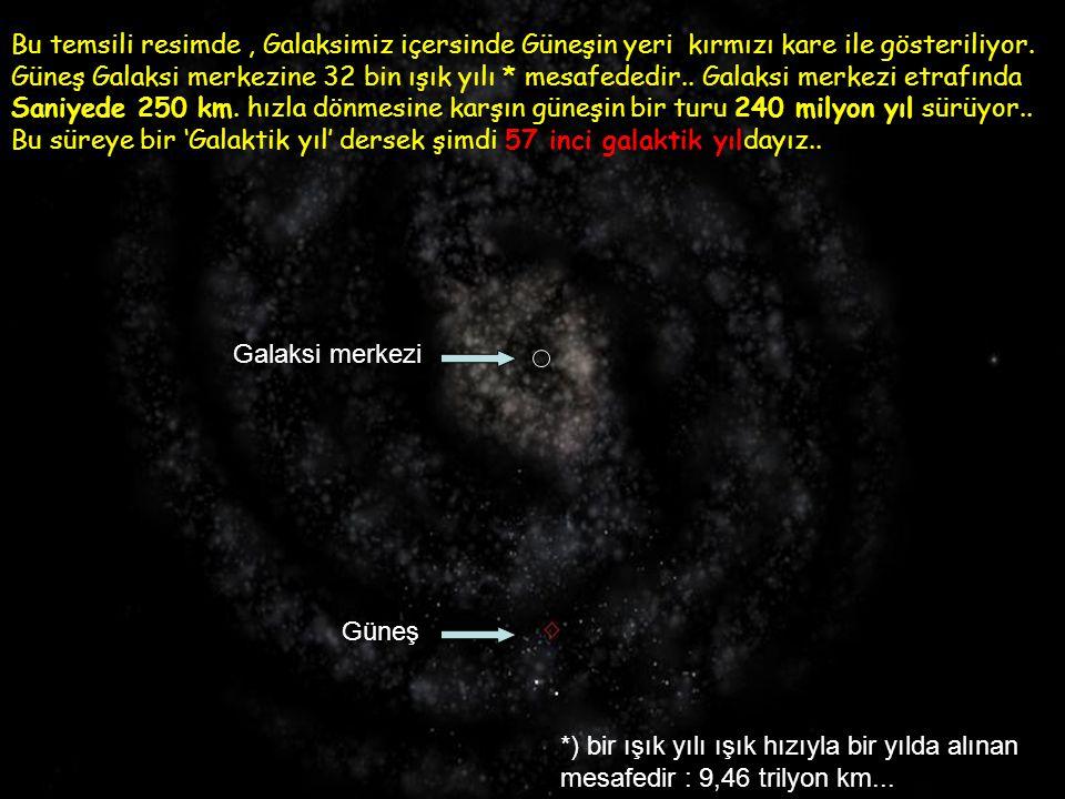 Bu temsili resimde , Galaksimiz içersinde Güneşin yeri kırmızı kare ile gösteriliyor.
