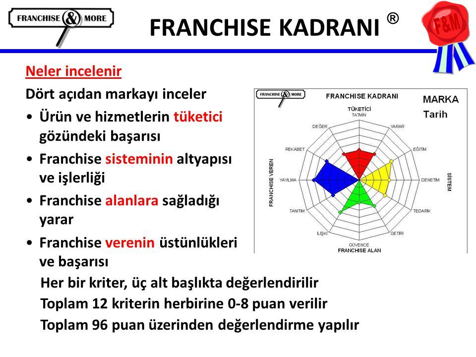 FRANCHISE KADRANI ® Neler incelenir Dört açıdan markayı inceler