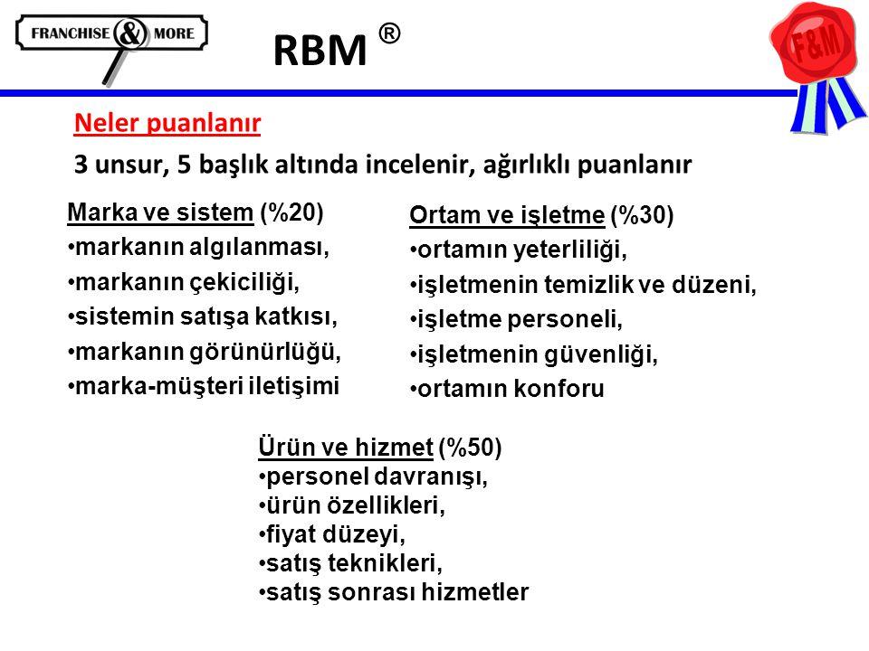 RBM ® Neler puanlanır. 3 unsur, 5 başlık altında incelenir, ağırlıklı puanlanır. Marka ve sistem (%20)