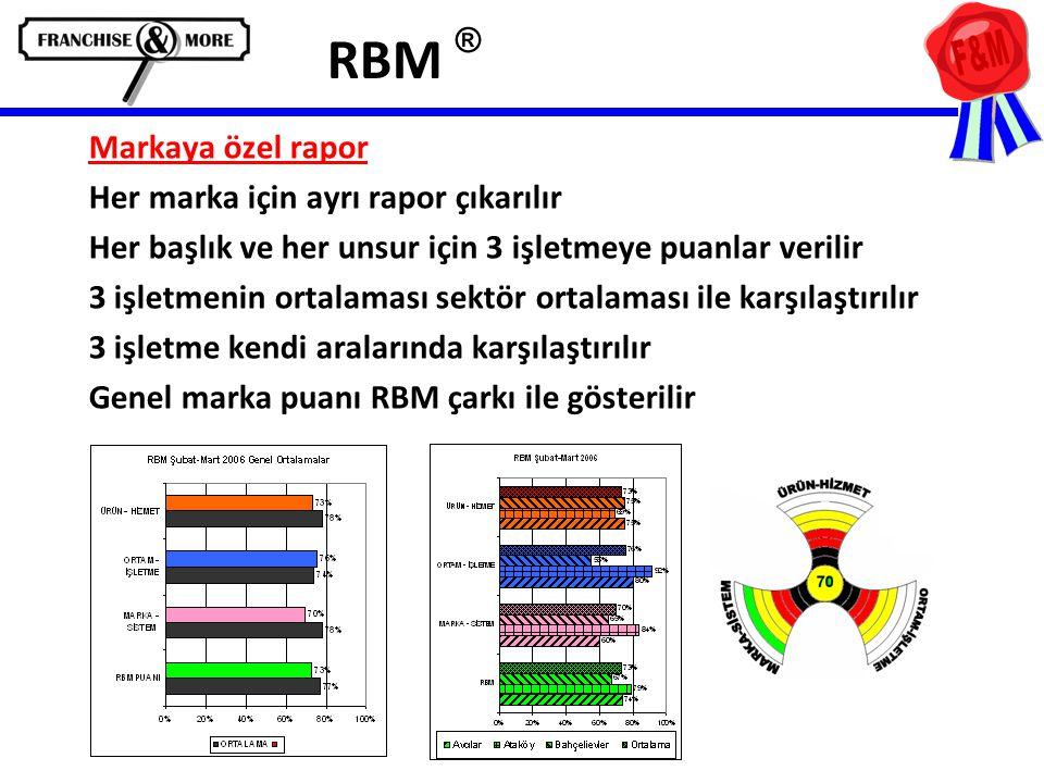 RBM ® Markaya özel rapor Her marka için ayrı rapor çıkarılır