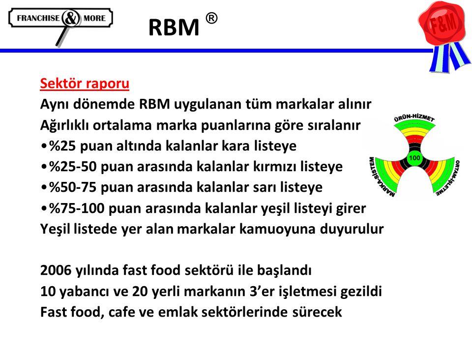 RBM ® Sektör raporu Aynı dönemde RBM uygulanan tüm markalar alınır