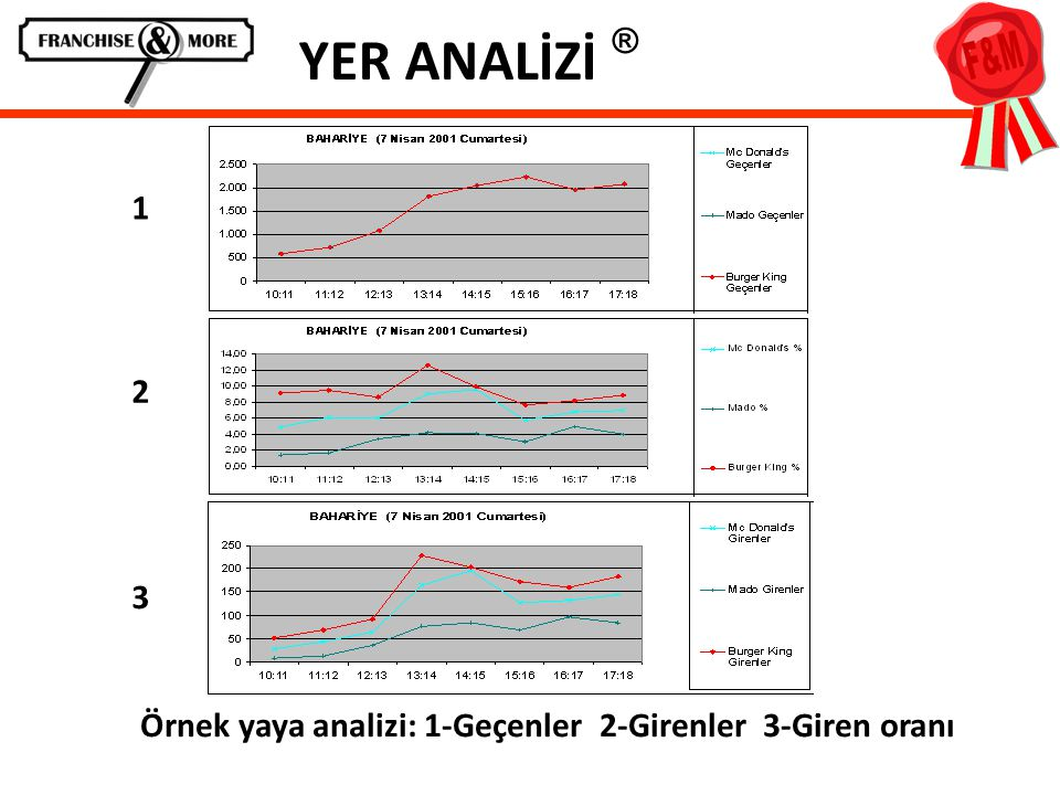 YER ANALİZİ ® 1 2 3 Örnek yaya analizi: 1-Geçenler 2-Girenler 3-Giren oranı