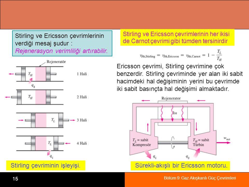 Stirling çevriminin işleyişi. Sürekli-akışlı bir Ericsson motoru.