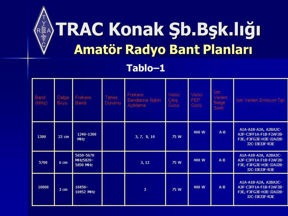 Amatör Radyo Bant Planları