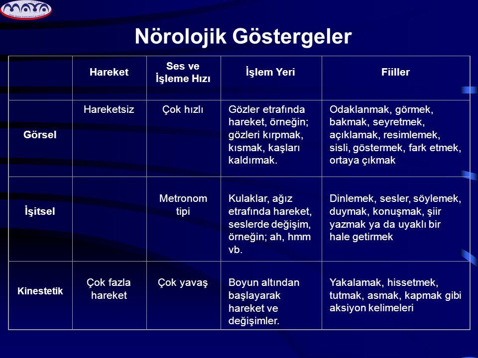 Nörolojik Göstergeler