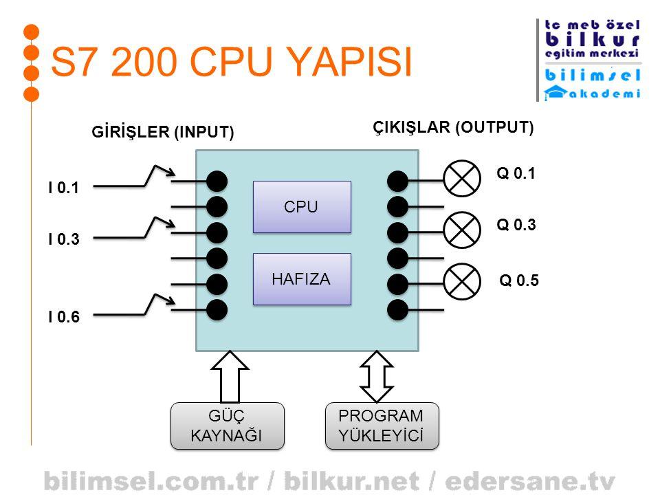 S7 200 CPU YAPISI CPU HAFIZA GİRİŞLER (INPUT) ÇIKIŞLAR (OUTPUT) I 0.1