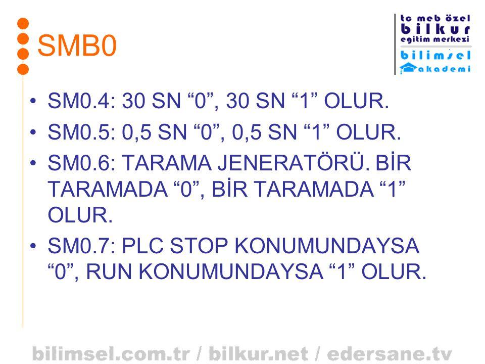 SMB0 SM0.4: 30 SN 0 , 30 SN 1 OLUR. SM0.5: 0,5 SN 0 , 0,5 SN 1 OLUR. SM0.6: TARAMA JENERATÖRÜ. BİR TARAMADA 0 , BİR TARAMADA 1 OLUR.