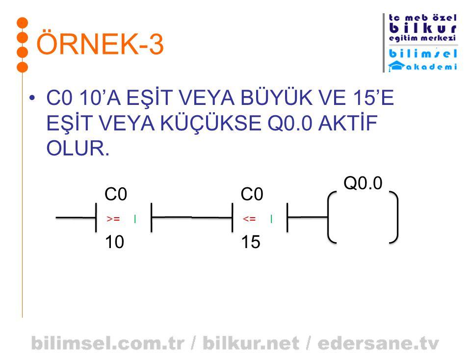 ÖRNEK-3 C0 10'A EŞİT VEYA BÜYÜK VE 15'E EŞİT VEYA KÜÇÜKSE Q0.0 AKTİF OLUR. Q0.0. C0. 10. >= I.