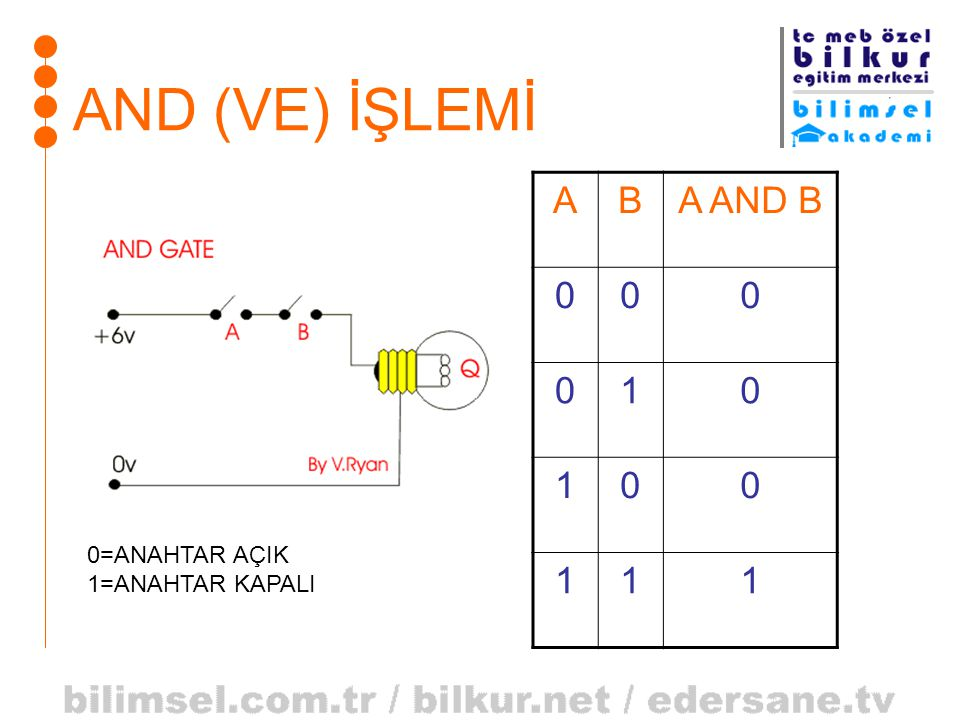 AND (VE) İŞLEMİ A B A AND B 1 0=ANAHTAR AÇIK 1=ANAHTAR KAPALI