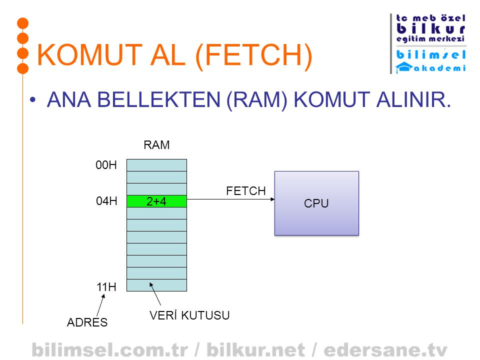 KOMUT AL (FETCH) ANA BELLEKTEN (RAM) KOMUT ALINIR. RAM 00H FETCH CPU
