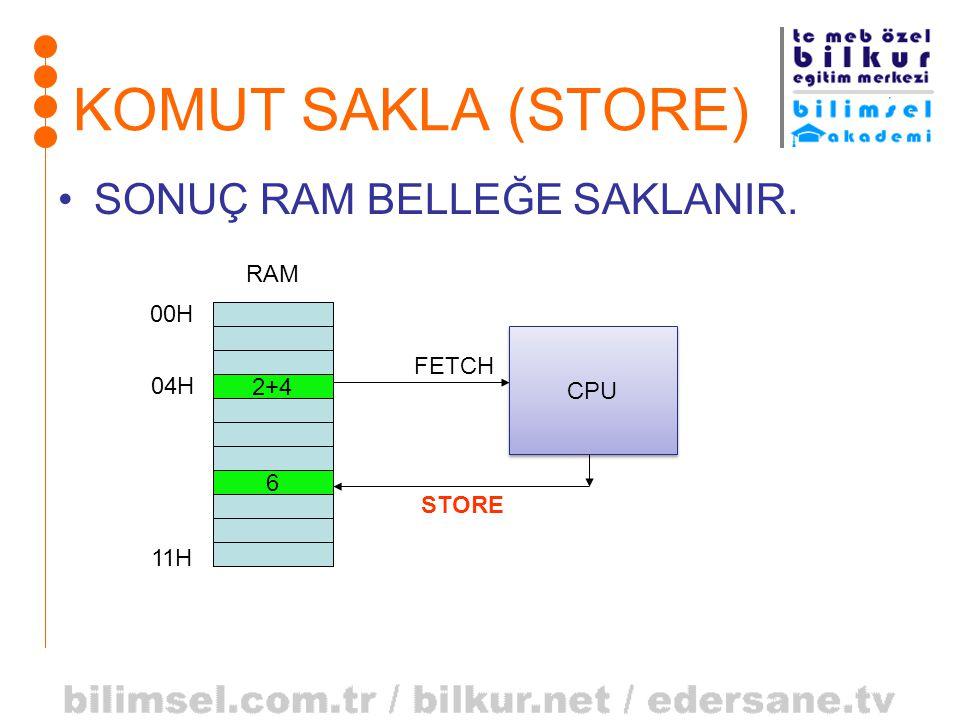 KOMUT SAKLA (STORE) SONUÇ RAM BELLEĞE SAKLANIR. RAM 00H FETCH CPU 04H