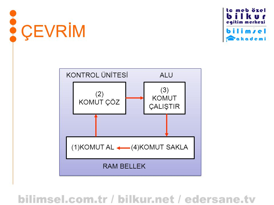 ÇEVRİM KONTROL ÜNİTESİ ALU (3) (2) KOMUT KOMUT ÇÖZ ÇALIŞTIR