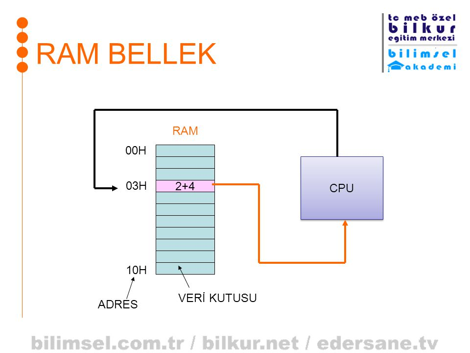 RAM BELLEK RAM 00H CPU 03H 2+4 10H VERİ KUTUSU ADRES