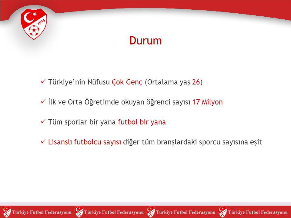 Durum Türkiye'nin Nüfusu Çok Genç (Ortalama yaş 26)