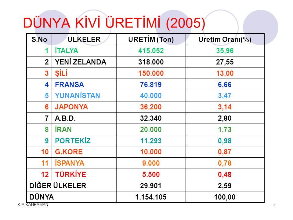DÜNYA KİVİ ÜRETİMİ (2005) S.No ÜLKELER ÜRETİM (Ton) Üretim Oranı(%) 1